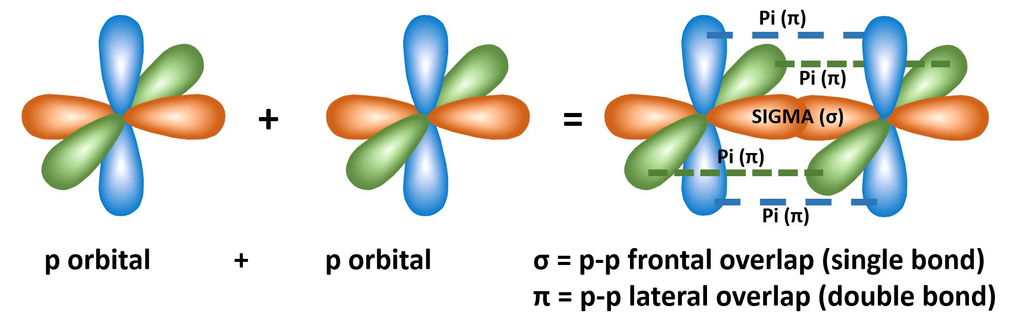 triple bond-sigma-pi bond