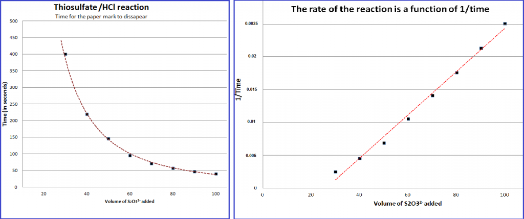 Rates-S2O3-HCl-graph