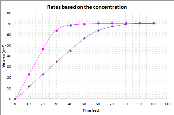 rates-concentration