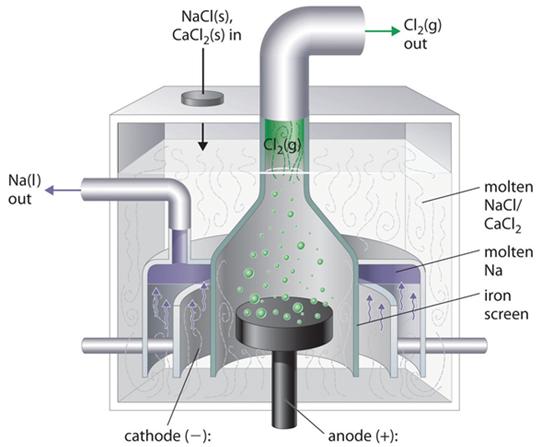 NaCl electrolysis