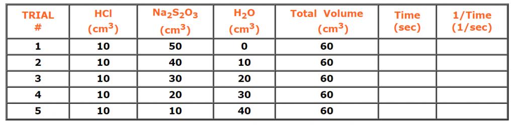 Rates II data table