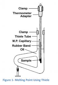Thiele tube