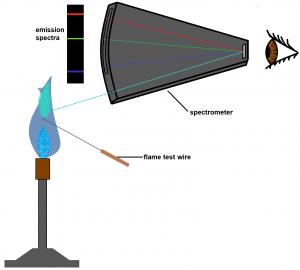flame-test-spectrometer