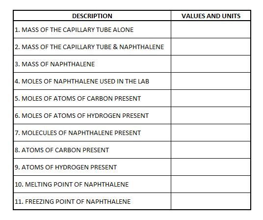 MP Naphthalene data table