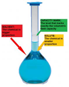 volumetric flask solution