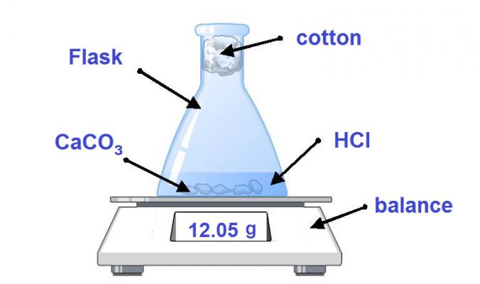 Rates-CaCO3-HCl-setup