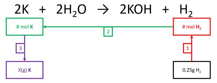 stoich example1